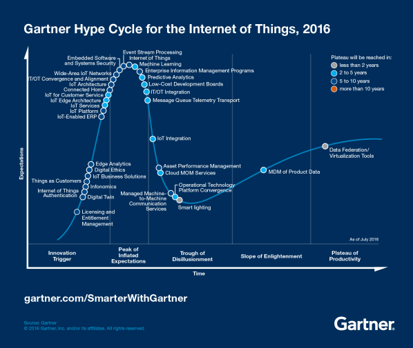 Hype-Cycle-for-the-Internet-of-Things-2016_Infographic-01